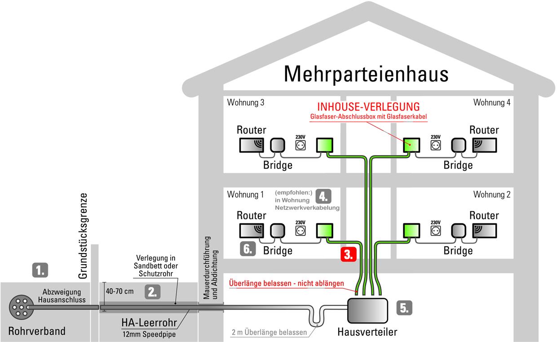 Schemagrafik zu Schritt 3: Glasfaser Verkabelung im Gebäude