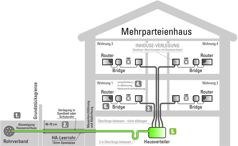 Schemagrafik zu Schritt 5: Einleitung der Glasfasern und Montage der Abschlussboxen